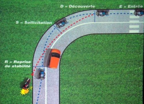Trajectoire de sécurité gendarmerie