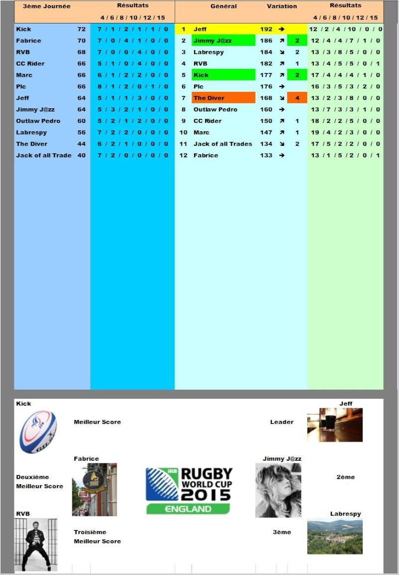Classement concours de pronos coupe du monde de rugby 2015 - Classement de la coupe du monde de rugby ...